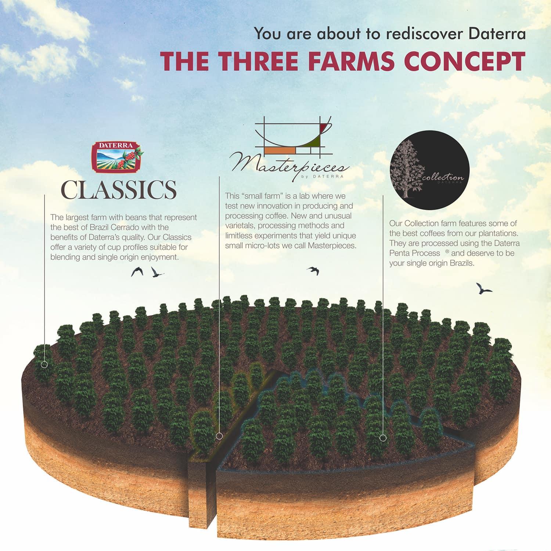 three farms(1)