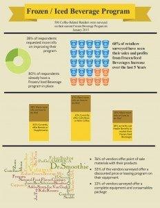 InfographicFrozenBev2