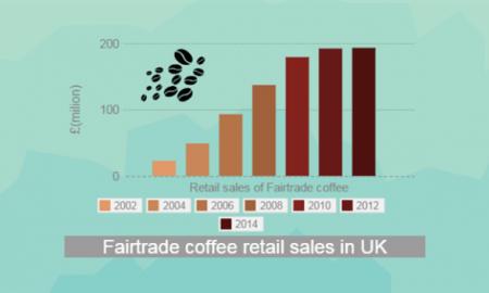 Fair trade coffee consumption UK 770x352.jpg