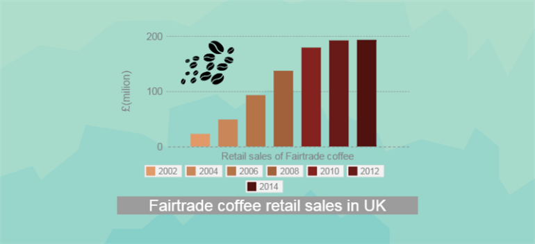 Fair trade coffee consumption UK 770x352.jpg