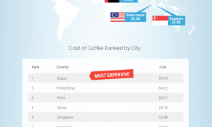 Comparing Coffee Costs Across the Globe