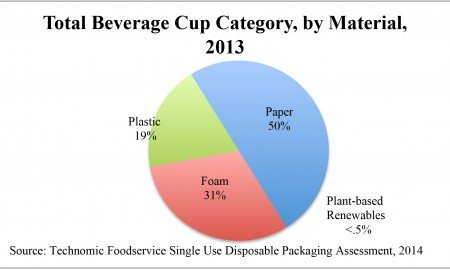 Know Your Disposable Cup Ingredients