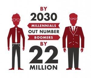 alberg1 300x256 - The Millennial Mindset