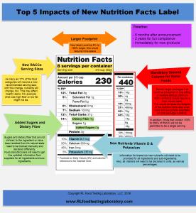 Ria Romano - New_Label_Infographic-1