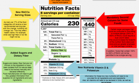 Ria Romano New Label Infographic 1 450x270 - RL Food Testing Laboratory Announces Mandatory Changes to the Nutrition Facts Label for Food Manufacturers