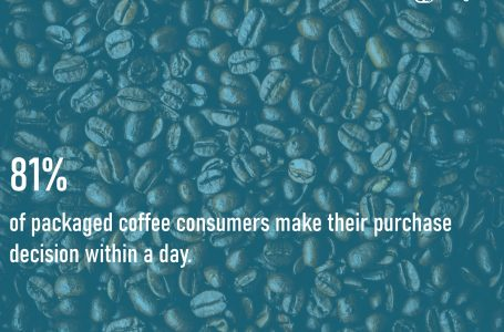 Reaching Coffee Shoppers: Right Place, Right Time